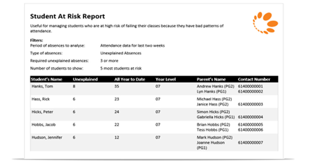 Student at risk report